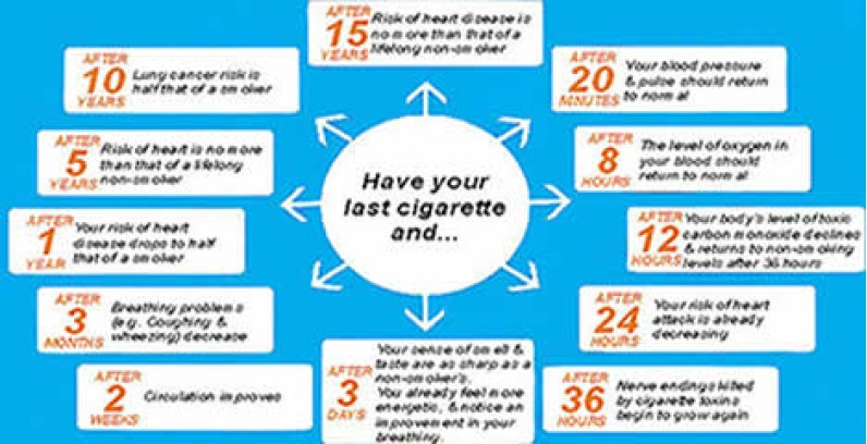 Surprising benefits of E cigarettes